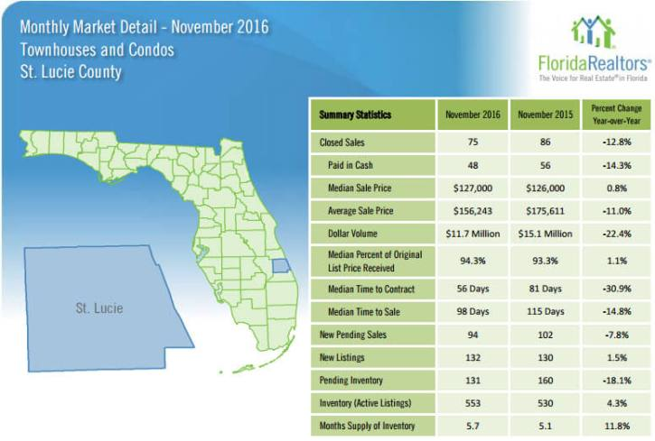 St Lucie County Townhouses and Condos November 2016 Market Detail