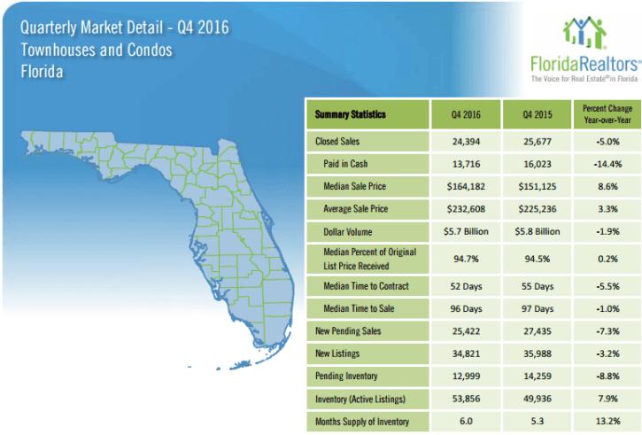 Florida Townhouse and Condo Quarterly Market Report