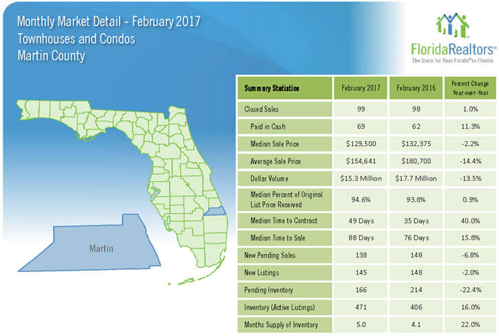 Martin County Townhouses and Condos February 2017 Market Detail