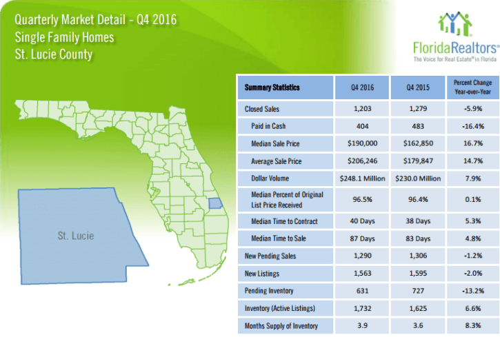 St Lucie County Single Family Quarterly Market Report