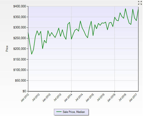 Palm City FL 34990 Residential Market Report February 2017