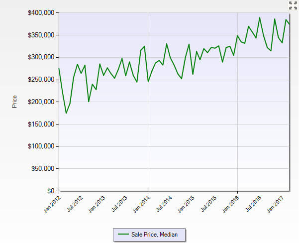 Palm City FL 34990 Residential Market Report March 2017