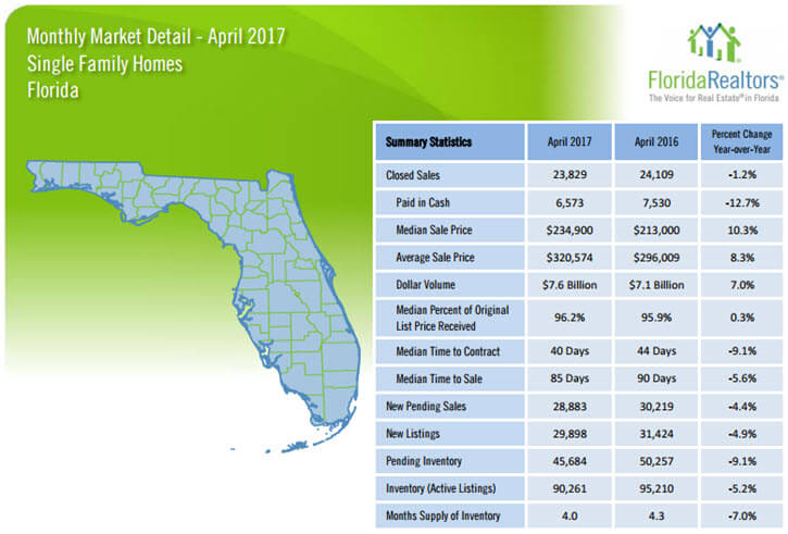 Florida Single Family Homes April 2017 Market Deta