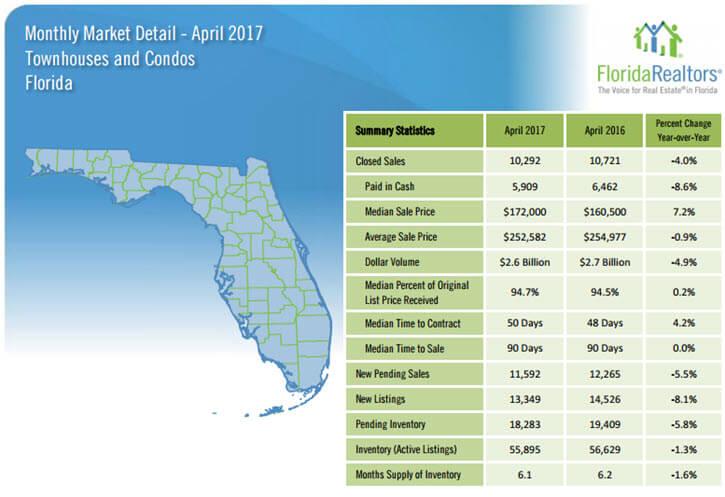 Florida Townhouses and Condos April 2017 Market Detail