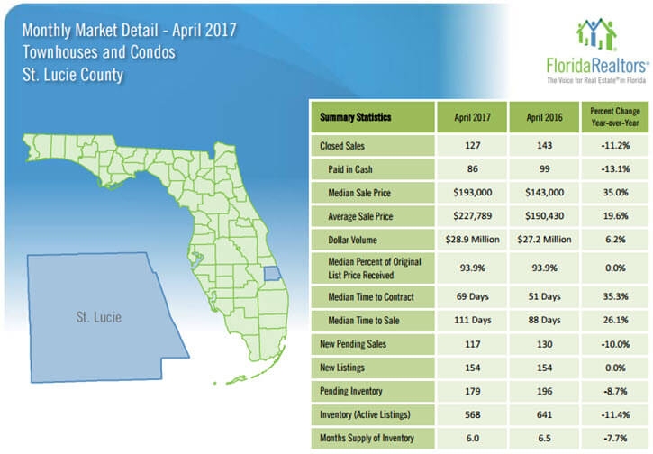 St Lucie County Townhouses and Condos April 2017 Market Detail