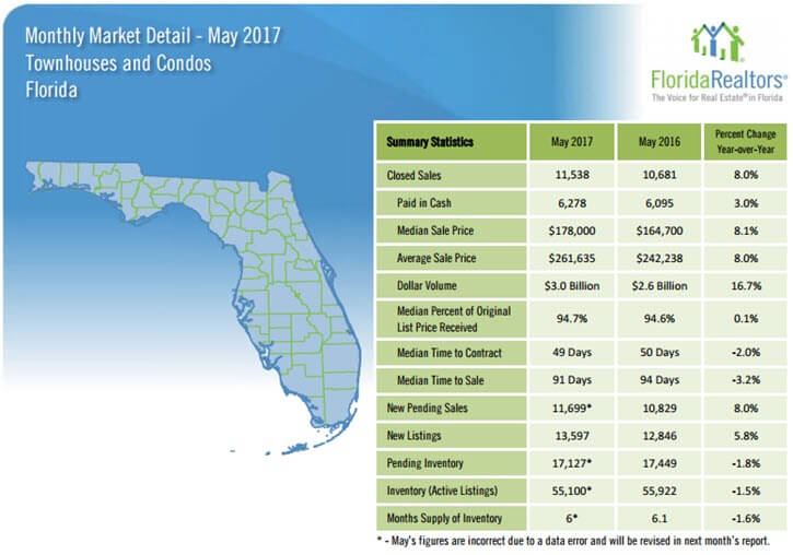 Florida Townhouses and Condos May 2017 Market Detail