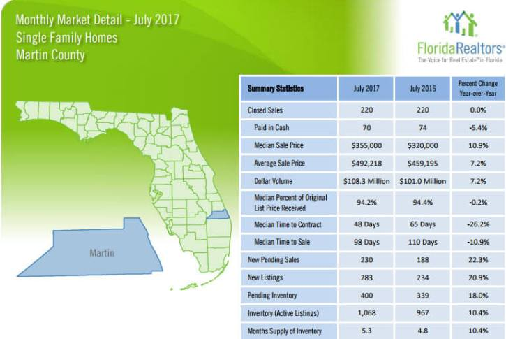 Martin County Single Family Homes July 2017 Market Detail