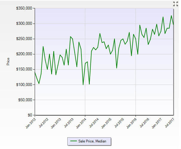Hobe Sound FL 33455 Residential Market Report July 2017