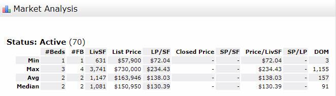 Stuart FL 34994 Condo Market Report August 2017