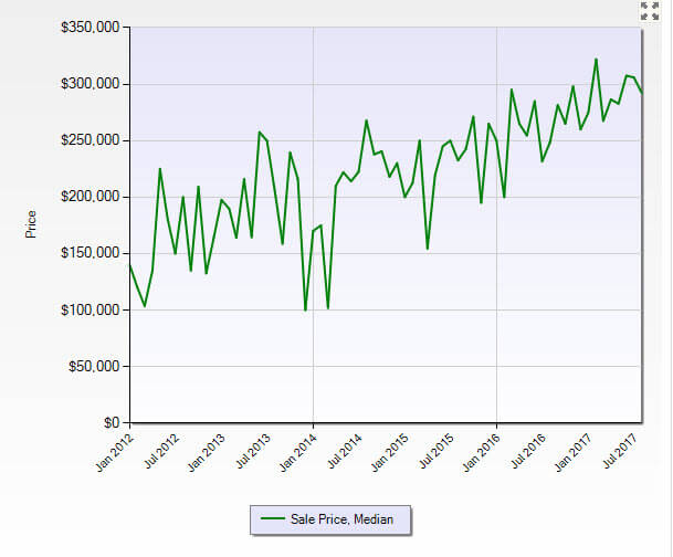 Hobe Sound FL 33455 Residential Market Report August 2017