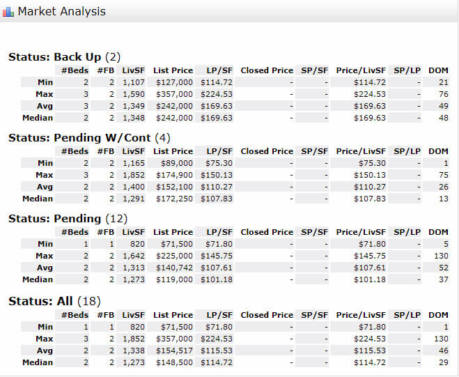 Stuart FL 34997 Condo Market Report September 2017