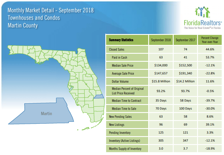 Martin County Townhouses and Condos September 2018 Market Report
