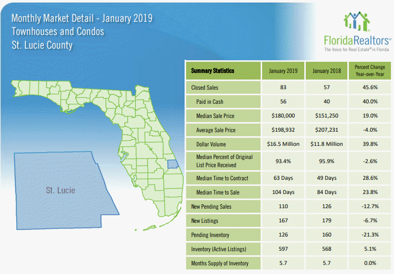 St Lucie County Townhouses and Condos January 2019 Market Report