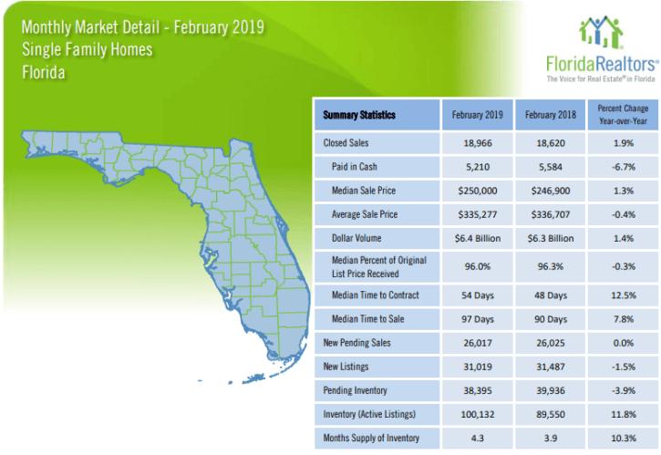 February 2019 Florida Single Family Homes Market Report