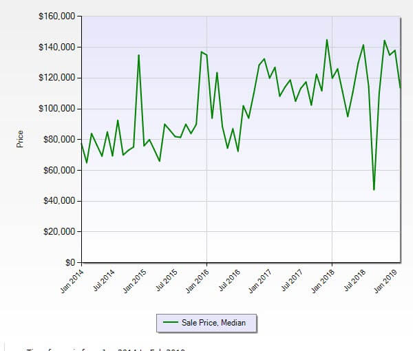 Stuart FL 34994 Condo Market Report February 2019