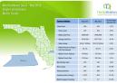 Martin County Single Family Homes May 2019 Market Report