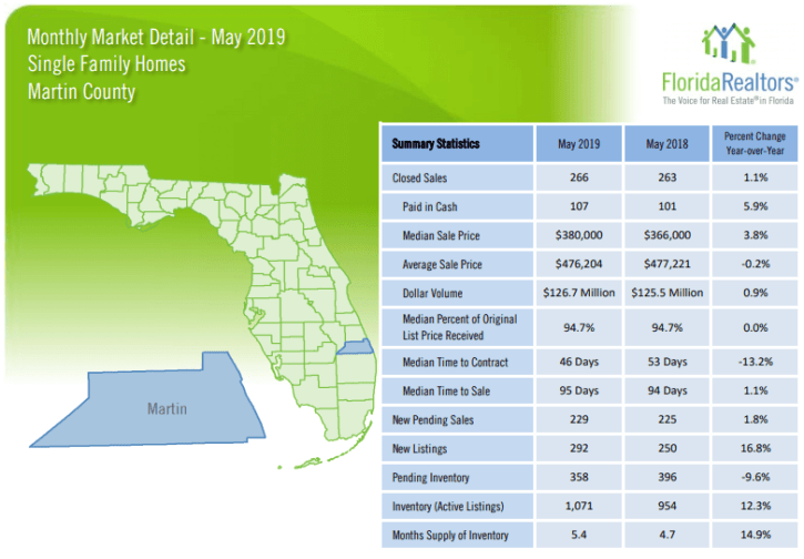 Martin County Single Family Homes May 2019 Market Report