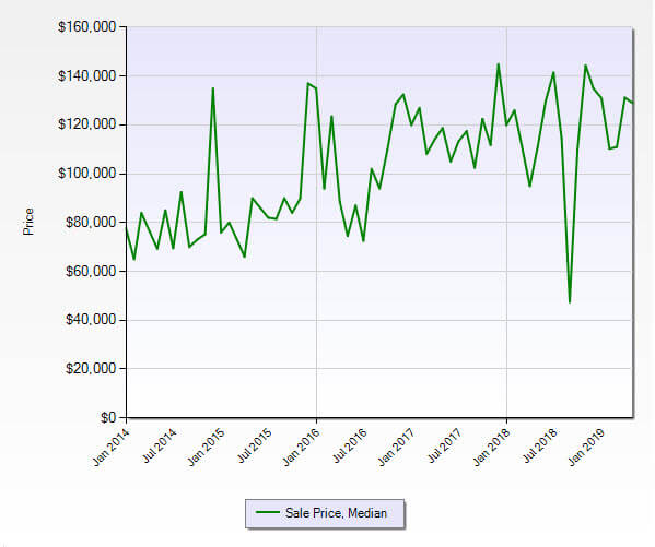 Stuart FL 34994 Condo Market Report May 2019