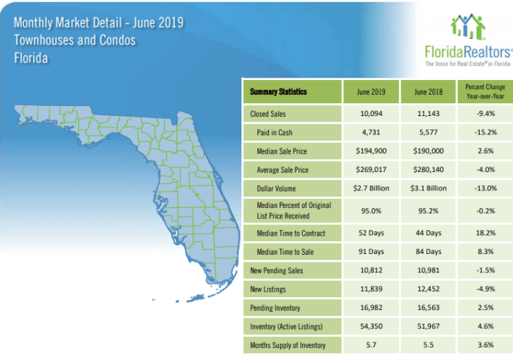 Martin County Townhouses and Condos June 2019 Market Report