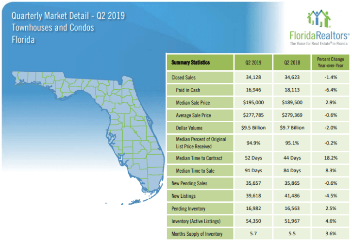 Florida Townhouses and Condos 2019 2'nd Quarter Report