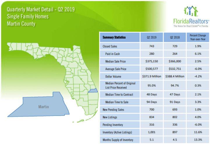 Martin County Single Family Homes 2019 2'nd Quarter Report