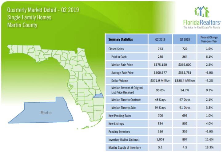 Martin County Single Family Homes 2019 2'nd Quarter Report