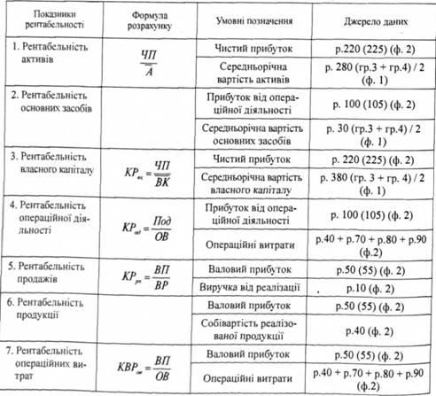 opțiune de calcul al profitului)