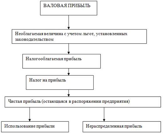 piața obiectelor de investiții reale și financiare)