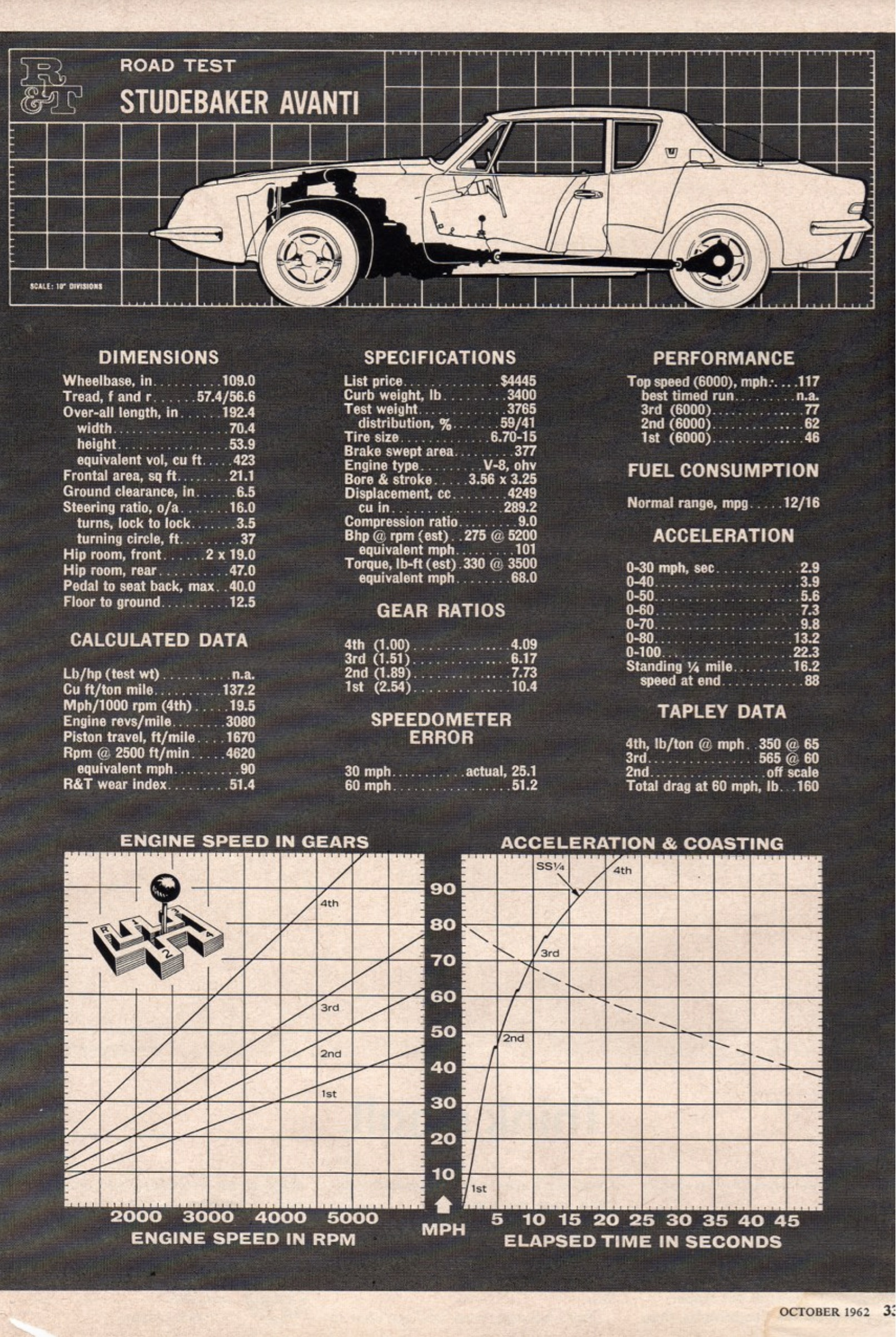 1962 Studebaker Hawk Wiring Diagram On 1963 Avanti Wiring Diagram