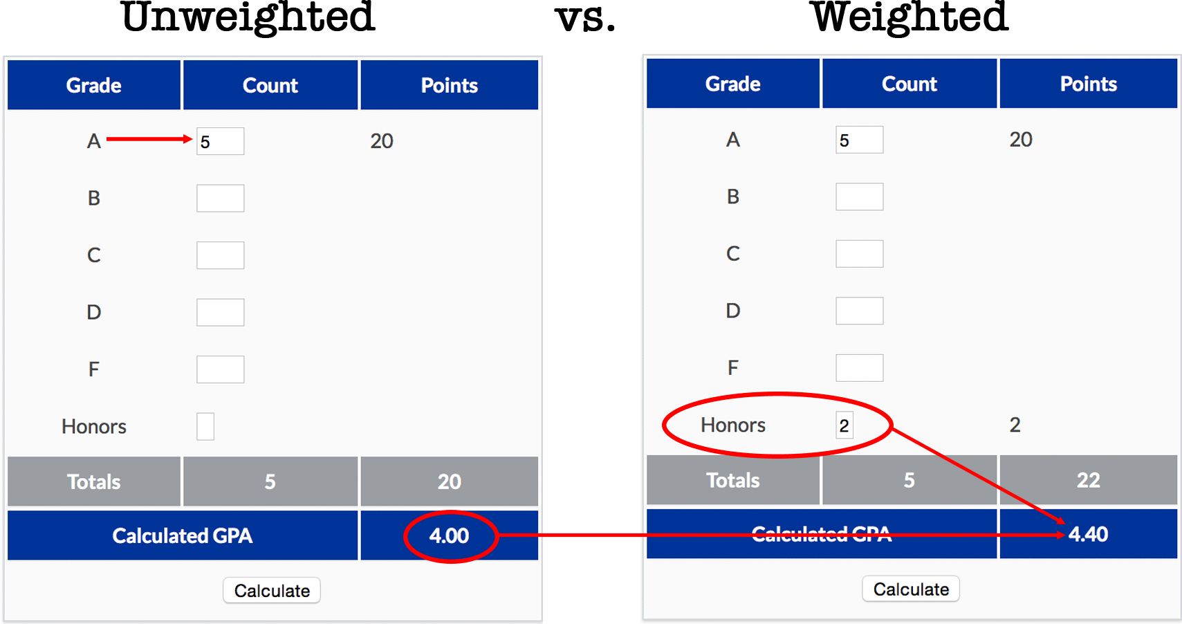Download How To Calculate Unweighted Gpa