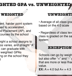 How to Raise Your GPA in High School in 5 Easy Steps [ 1222 x 1622 Pixel ]