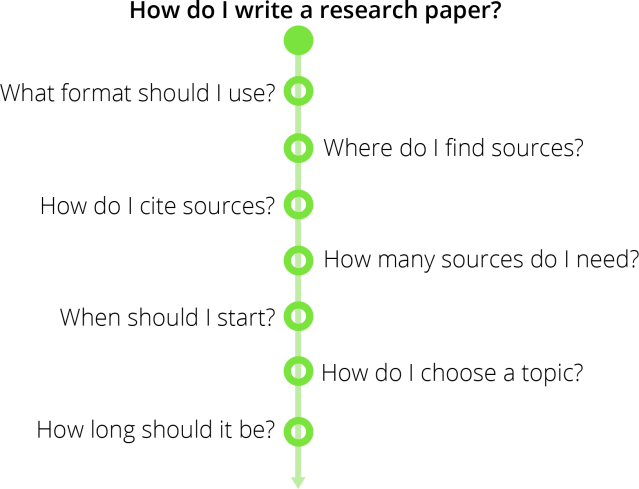 How to Write a Research Paper in 22 Easy Steps