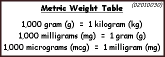 Calculations, Weights and Measures