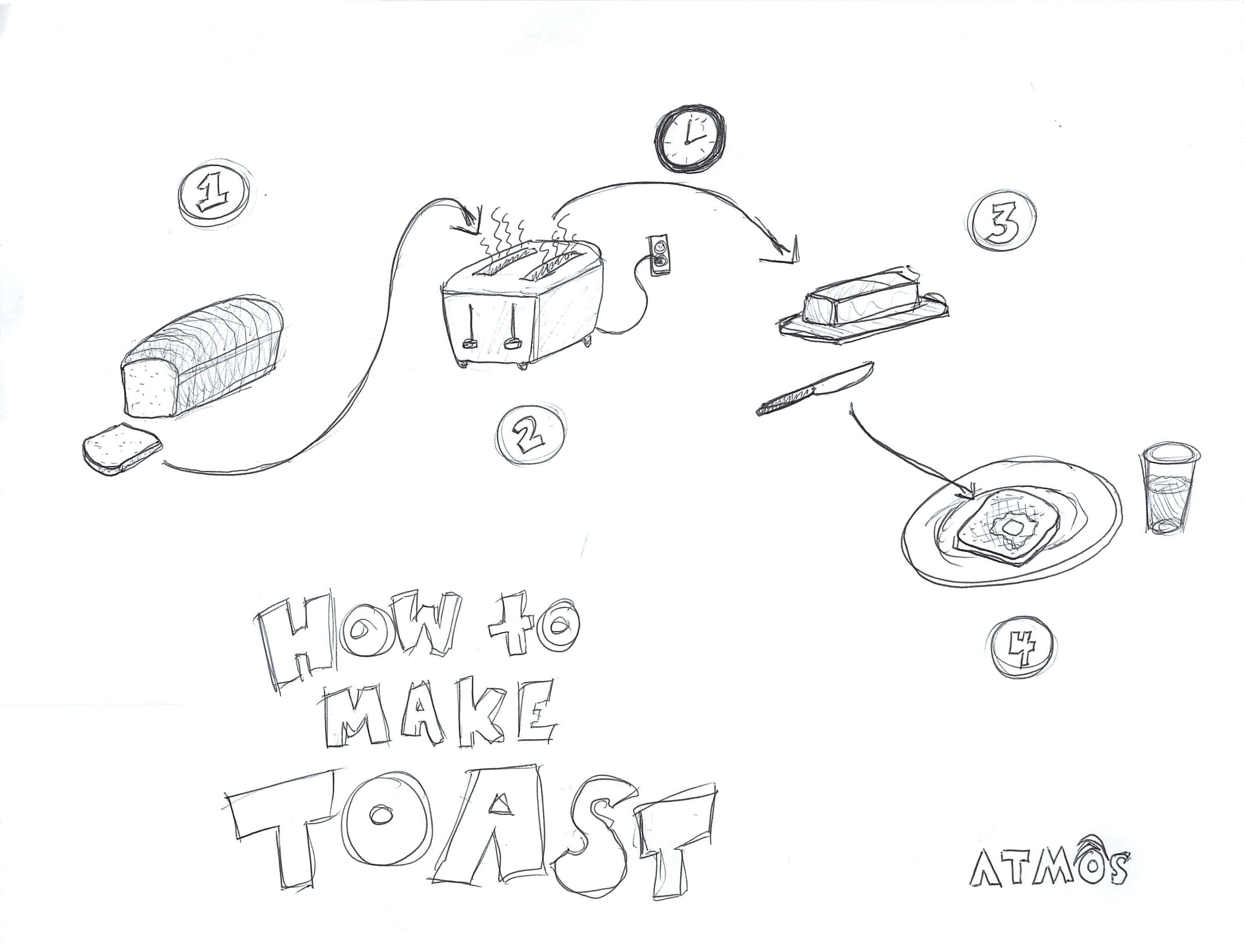 Tell Me How You Make Toast