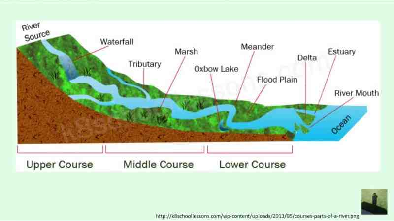 gcse geography revision videos