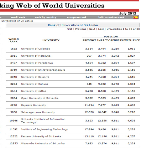 Sri Lanka Webometrics Ranking 2012 July