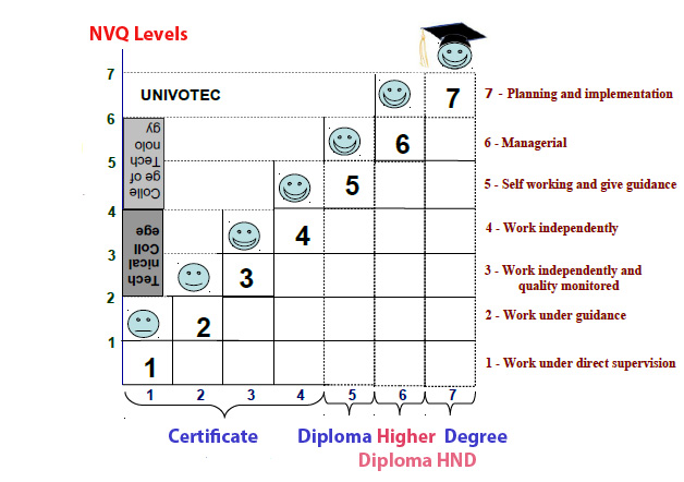 nvq level 4 Level 4 – degree, post graduate diploma/ certificate/ nvq level 5 level 3- nvq level 4 and associate degree level 1-2- professional certificate and nvq level 2-3/ diploma.