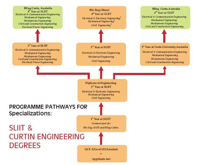 SLIIT-engineering-pathway