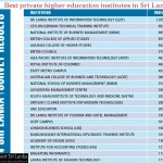 best-higher-educational institutes in Sri Lanka 2013