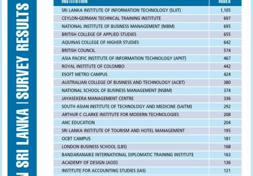 best-higher-educational institutes in Sri Lanka 2013