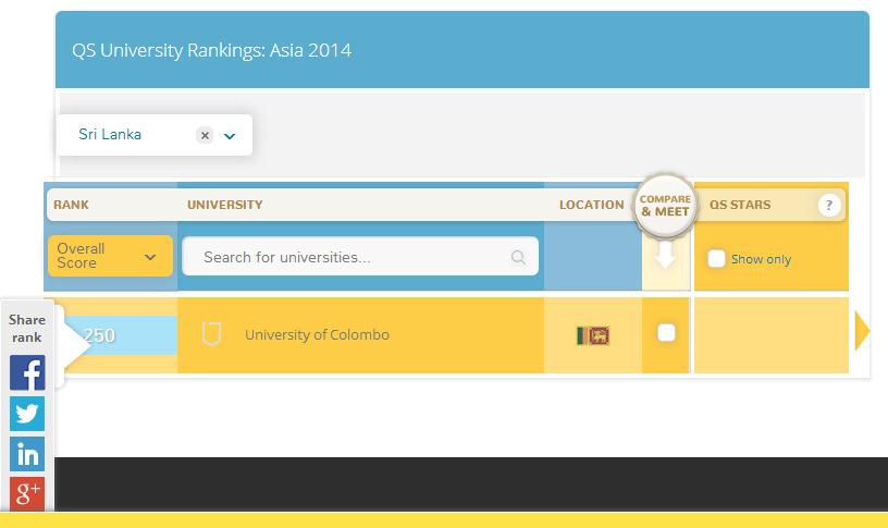 University Colombo QS ranking