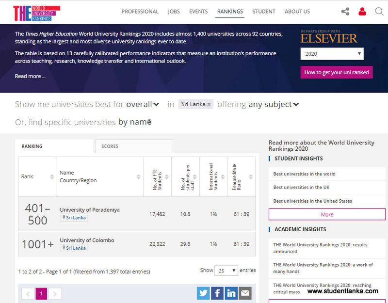 THE University ranking sri lanka 2020