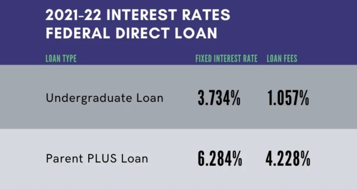 Average Student Loan Interest Rates