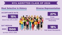 The New York City University (NYU) Acceptance rate 2021, for the class of 2025, out of state & in-state admission stats, GPA, SAT/ACT score