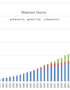 Walmart stores also   history from ipo to today student of value rh studentofvalue
