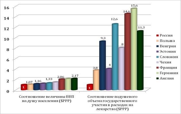 Цены на лекарства в Польше