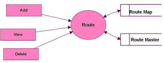 Level 2 DFD for Routes