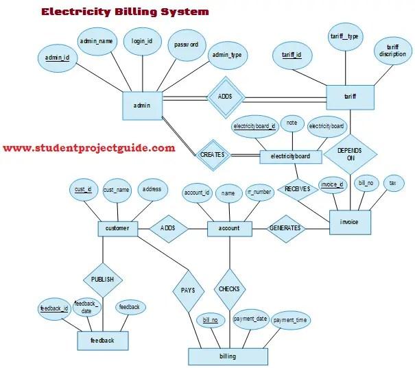 Electricity Billing System ER Diagram