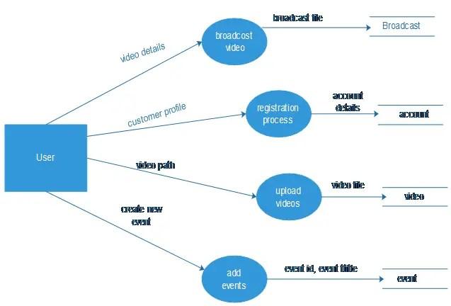 Online Video Streaming System design
