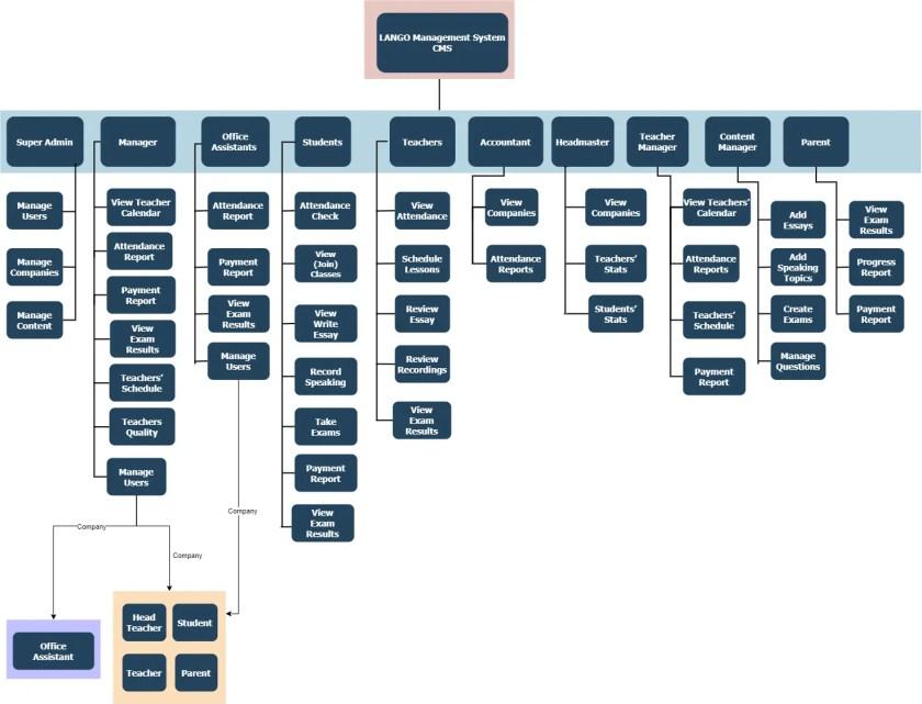 School Management System Detailed design